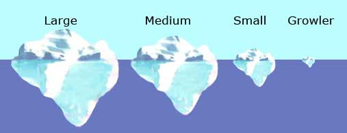 Iceberg sizes, shapes and Classifications